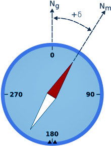 On this compass, the red needle points to magnetic north (Nm) and show the difference between magnetic north and true north (Ng).